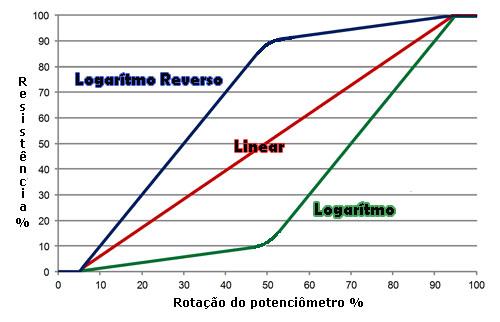 Gráfico potenciômetro linear logarítmo